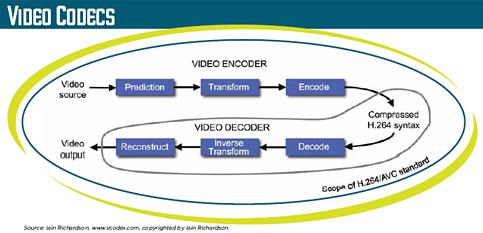 comment installer le codec mp3 pour Windows Media Player